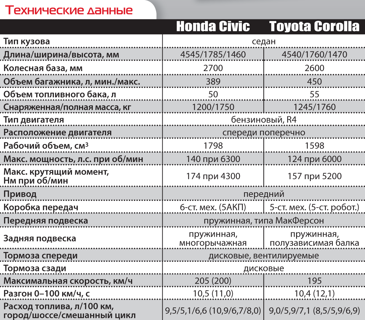 Toyota Corolla иHonda Civic