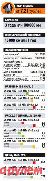 «Опель-Астра-GTC-1,6Т», от780900 руб., КАР от7,21 руб./км