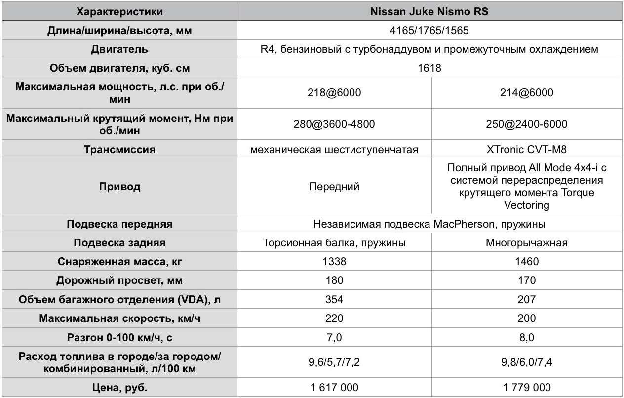 Технические характеристики Nissan Juke Nismo RS