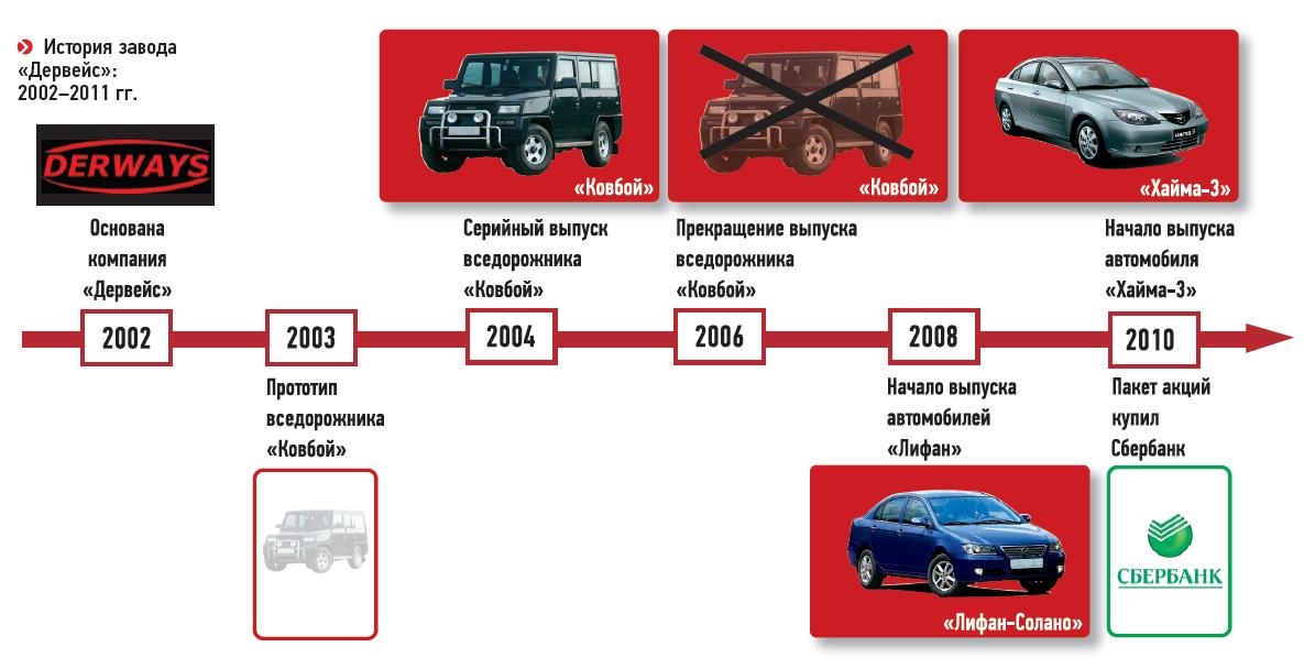 История завода «Дервейс»: 2002-2011гг.