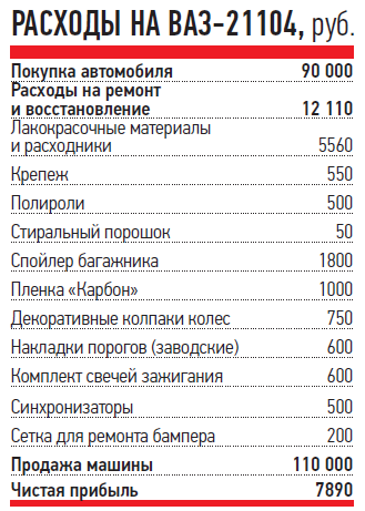РАСХОДЫ НАВАЗ-21104, руб.