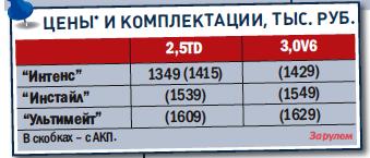 «Мицубиси-Паджеро-Спорт», от 1 349 000 руб., КАР от 11,21 руб./км