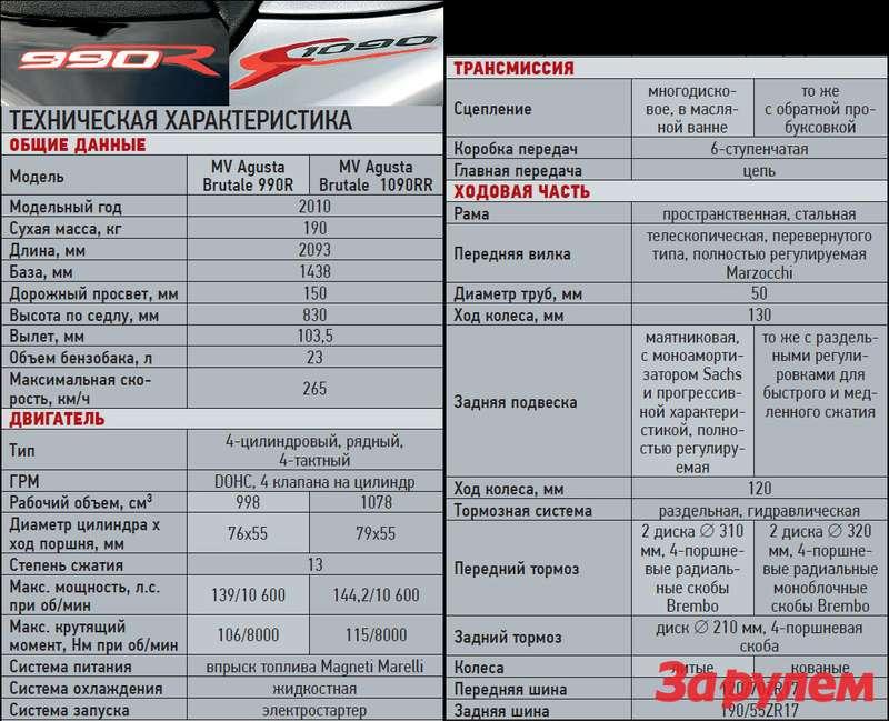 MVAGUSTA Brutale 990R/1090RR