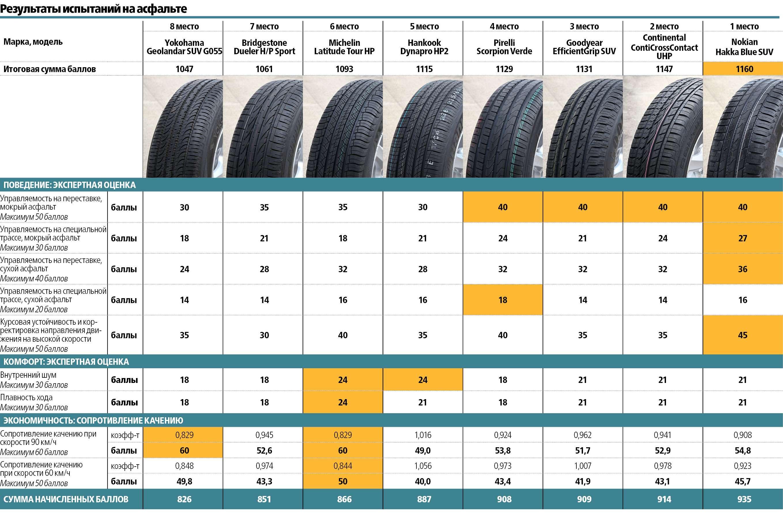Летние шины длякроссоверов 235/65R17: испытываем наполигонах Европы иСША— фото 588204