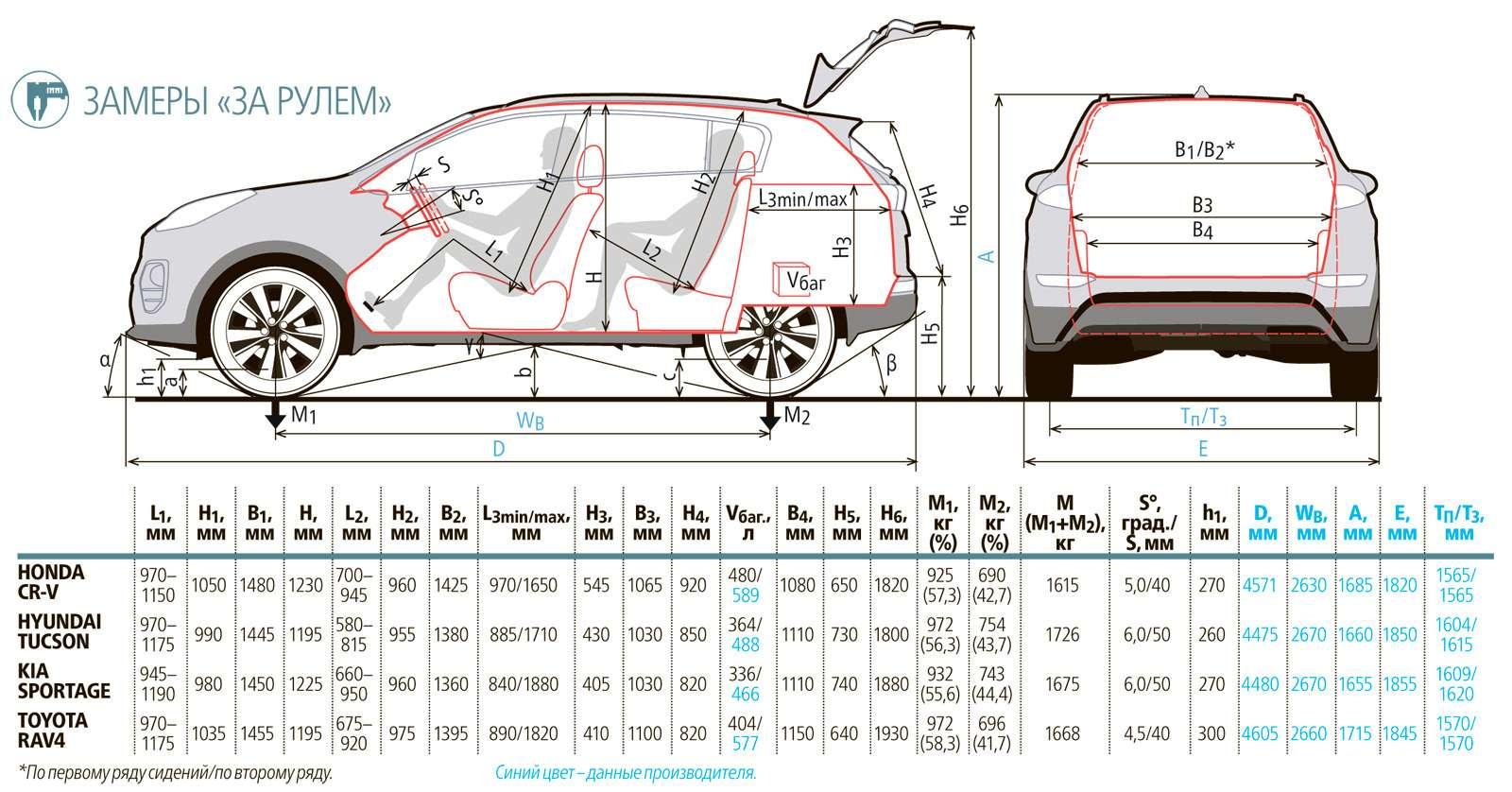 Кроссоверы-бестселлеры: новый Kia Sportage против Hyundai Tucson, Toyota RAV4и Honda CR-V— фото 586799