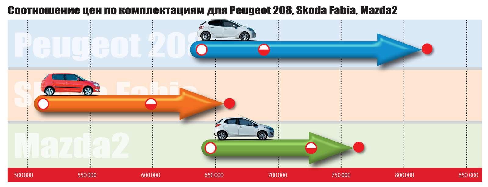 Peugeot 208, Mazda2и Skoda Fabia