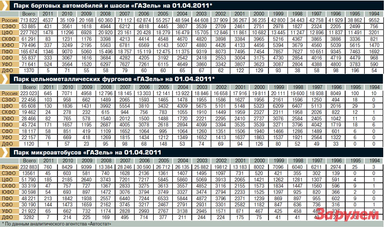 Данные парков ГАЗелей за2011год