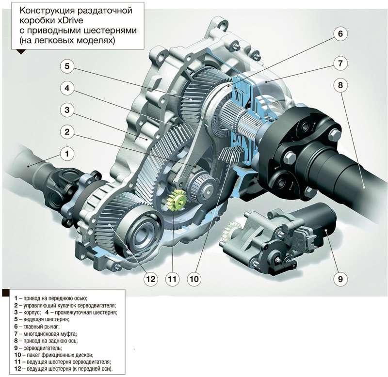 BMW e60 полный привод или задний