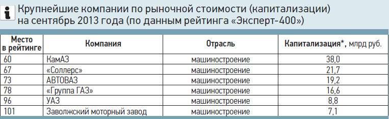 Крупнейшие компании порыночной стоимости (капитализации) насентябрь 2013 года (поданным рейтинга «Эксперт-400»)
