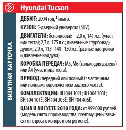 Hyundai Tucson: Визитная карточка