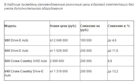 Volvo Car снизила цены наряд моделей— фото 375832