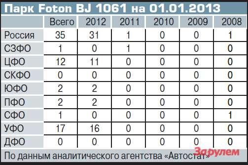 Парк Fоton BJ1061на 01.01.2013