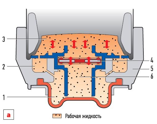 Принцип работы современной гидроопоры смеханическим управлением