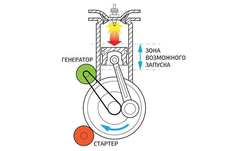 Конкурс автознатоков: почему гидрорейки проиграют электроусилителям?