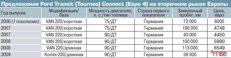 Предложения Ford Transit (Tourneo) Connect (Евро 4) навторичном рынке Европы