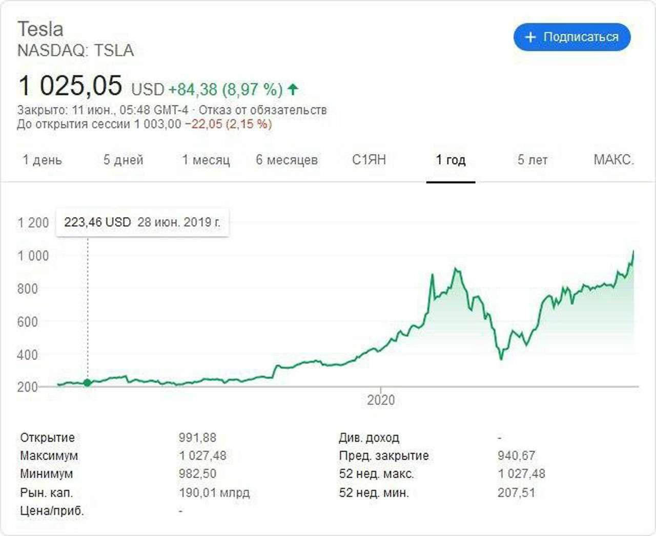 Toyota теперь вторая: Tesla— самая дорогая автокомпания— фото 1139699