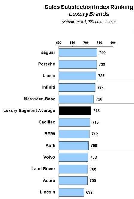 Jaguar иMINI возглавили индекс удовлетворенности при покупке автомобиля