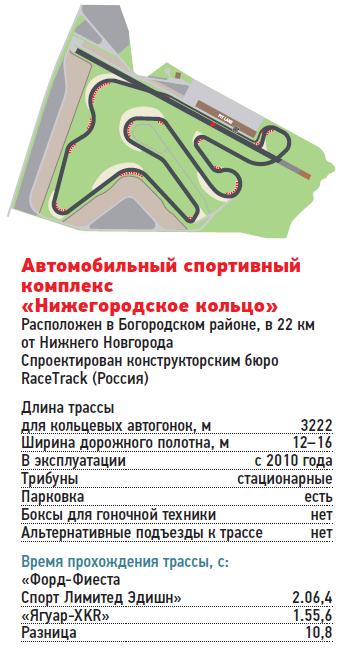 Автомобильный спортивный комплекс «Нижегородское кольцо»