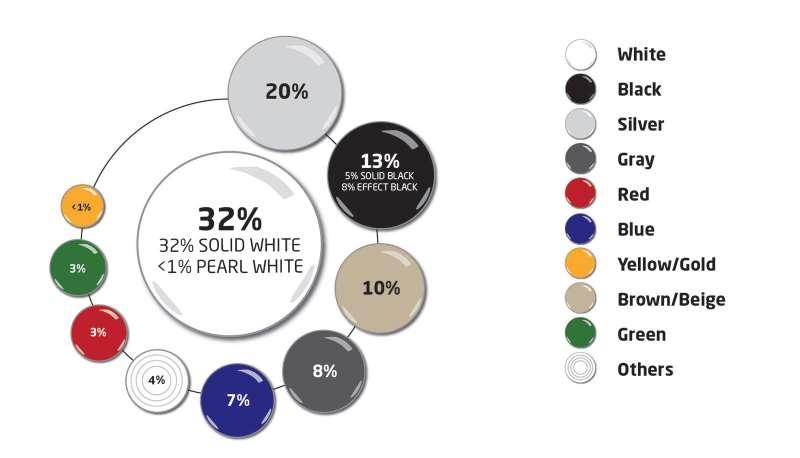 Стали известны самые популярные цвета авто вмире и вРФ