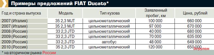 Примеры предложений FIAT Ducato*