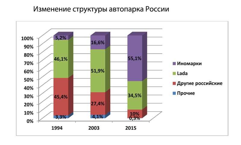 Изменение структуры автопарка России