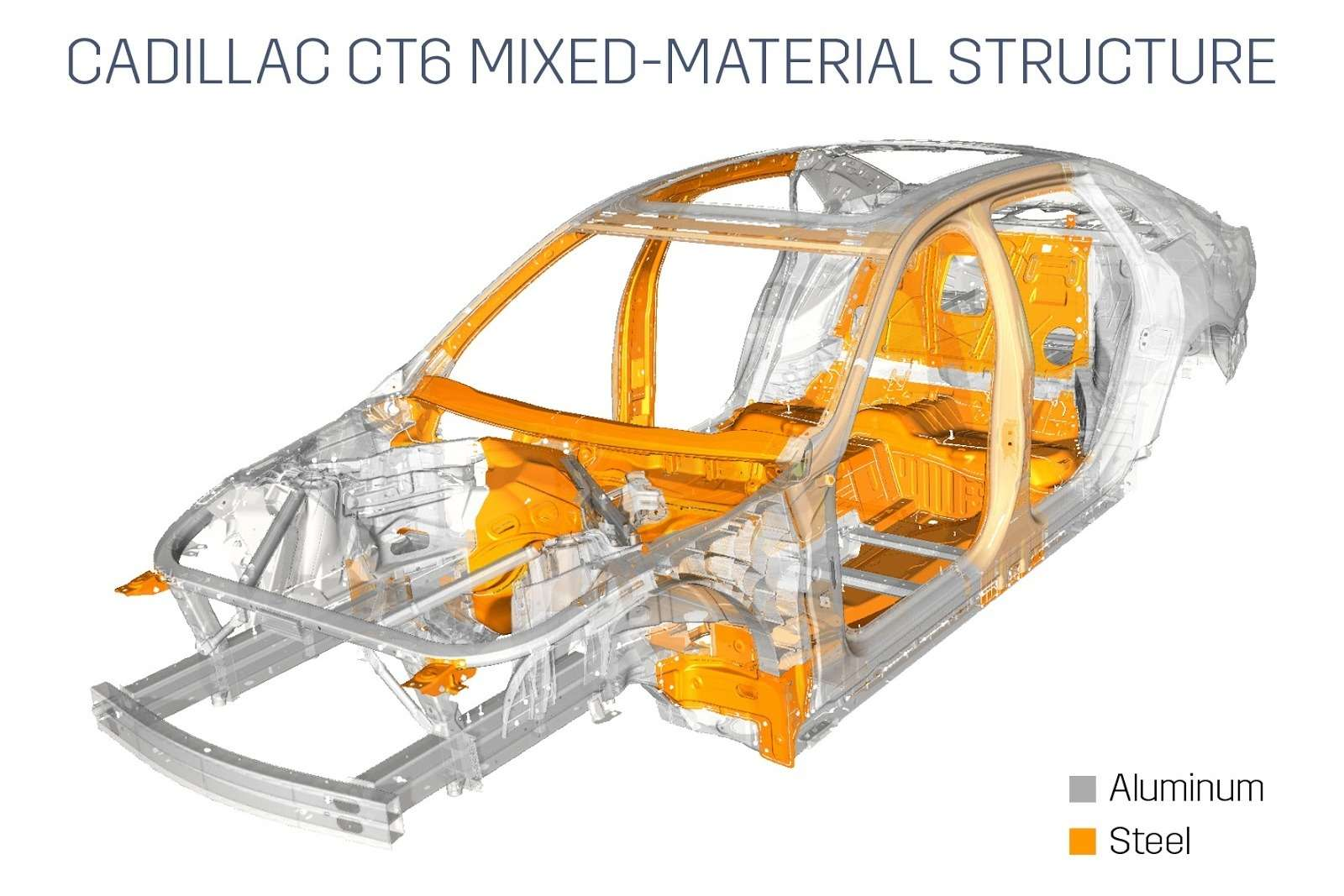 Cadillac-CT6-Structure