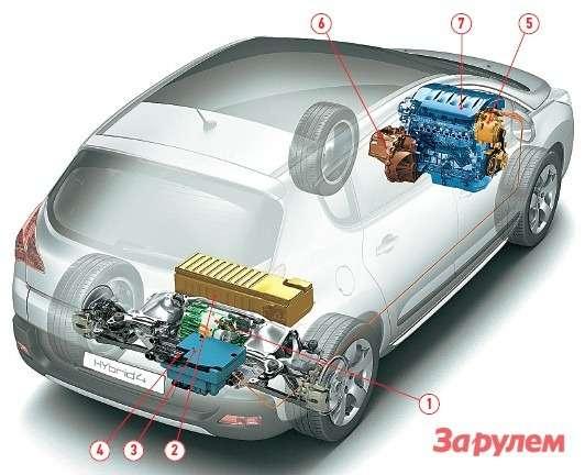 «Пежо-3008» стал первым гибридом с дизель-электрическим приводом. Двухлитровый 163-сильный дизель приводит передние колеса, а 37-сильный электромотор - задние. Примечательно, что полноприводная трансмиссия Hybrid4 может работать в трех режимах: чисто электрическом заднеприводном, дизельном переднеприводном и в варианте 4×4, когда передняя ось пробуксовывает. 1 - электродвигатель; 2 - никель-металлогидридные батареи; 3 - блок управления мощностью; 4 - блок управления трансмиссией; 5 - система «старт-стоп»; 6 - автоматическая коробка передач; 7 - дизельный двигатель.