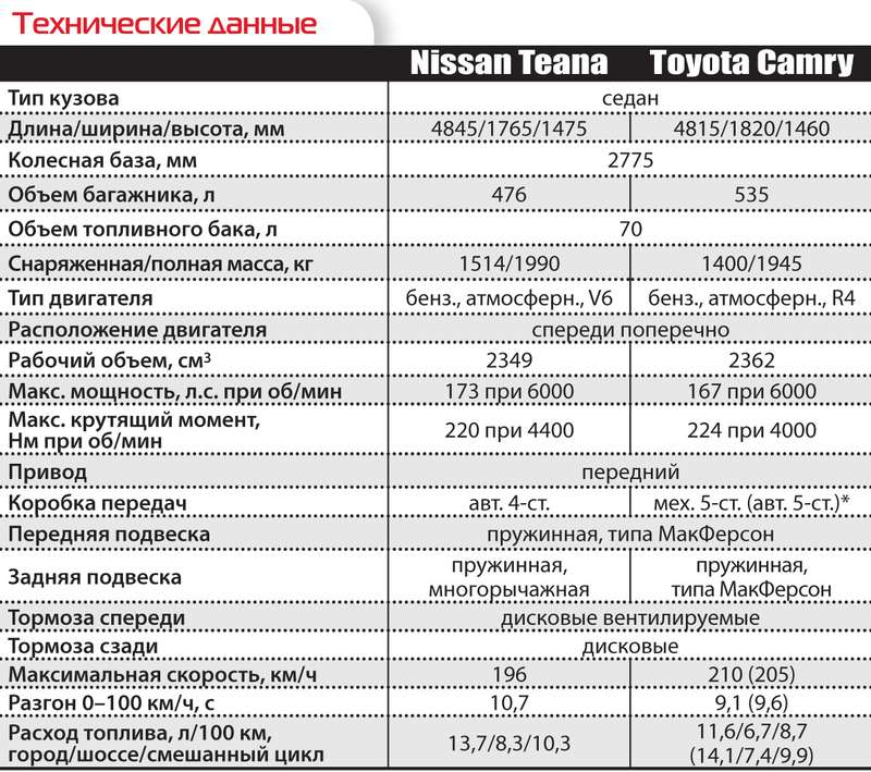 Nissan Teana иToyota Camry