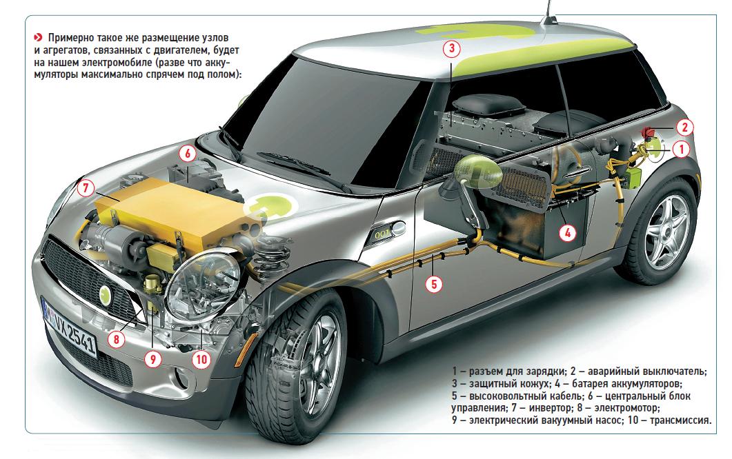 Примерно такое жеразмещение узлов иагрегатов, связанных сдвигателем, будет нанашем электромобиле.