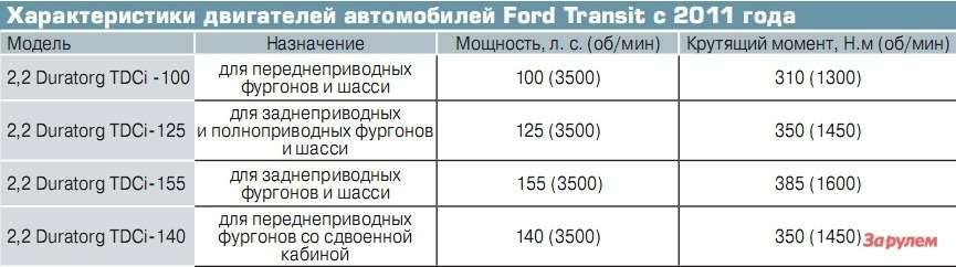 Характеристики двигателей автомобилей Ford Transit с2011 года