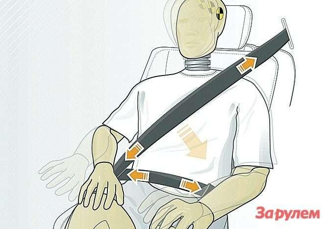 Передние ремни безопасности получили сразу три натяжителя. Они создают разное напряжение напоясном инадиагональном отрезках. Для задних пассажиров предусмотрены лямки совстроенными надувными подушками ивыдвижные замки ремней сподсветкой.