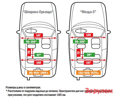 «Шевроле-Орландо», от719000 руб. vs«Мазда-5», от985000 руб.