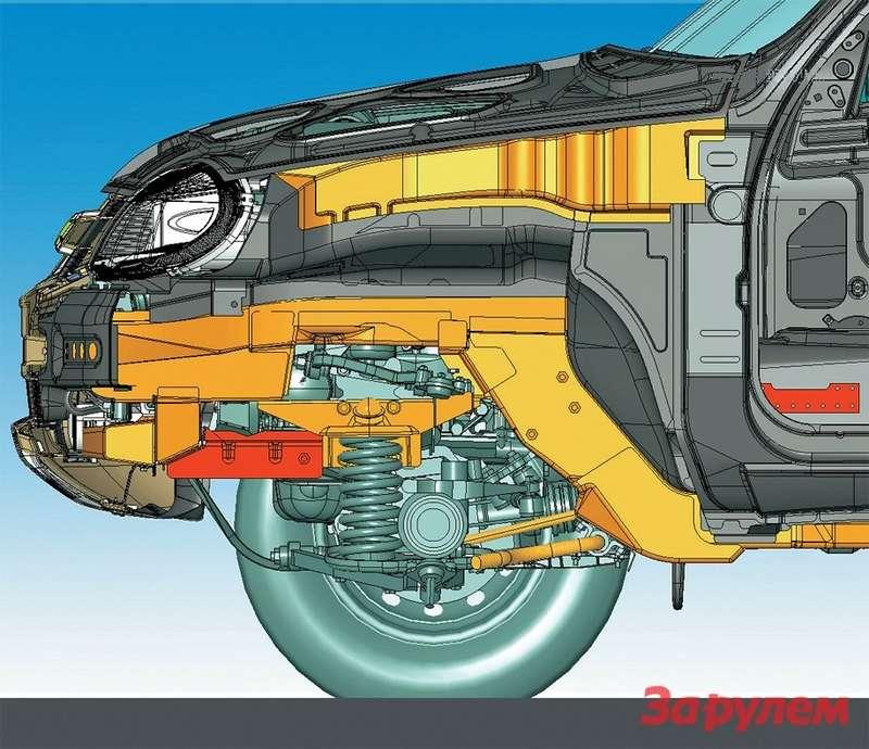 Силовые детали передней части кузова, принимающие насебя фронтальный удар, выделены оранжевым цветом. Нижняя рамка радиатора скрэш-боксом спереди (трапеция набоку) идополнительными распорками (выделены красным цветом) образуют единый энергопоглощающий элемент, гасящий энергию удара оневысокое препятствие.
