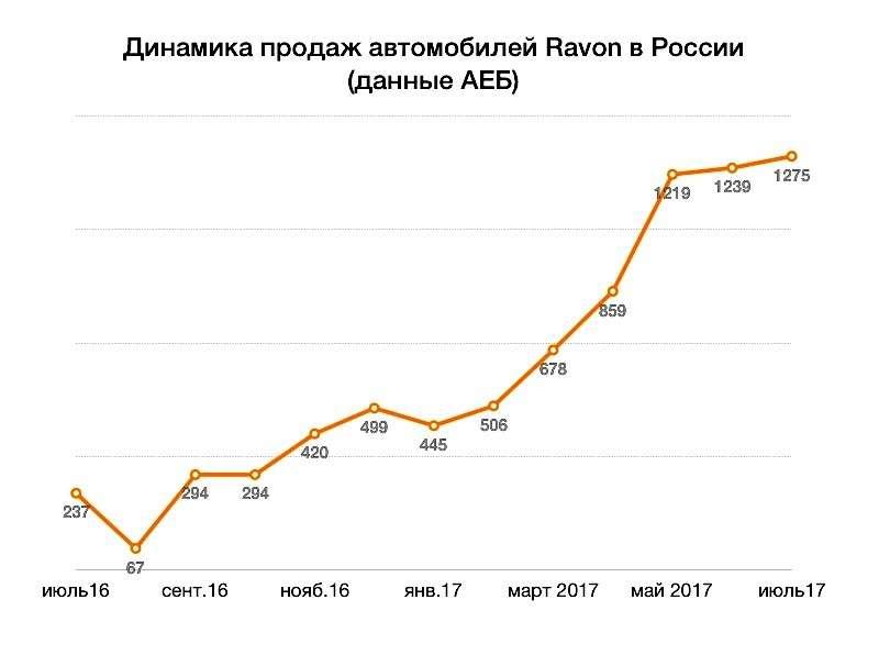 Новый конкурент АВТОВАЗа: снизятся ли из-за Ravon цены вРоссии— фото 809719