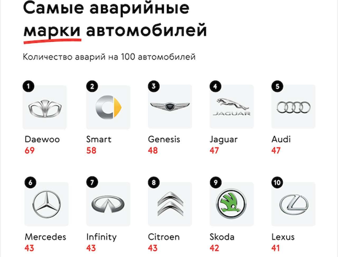 Какие машины попадают вДТП чаще других— фото 1224425