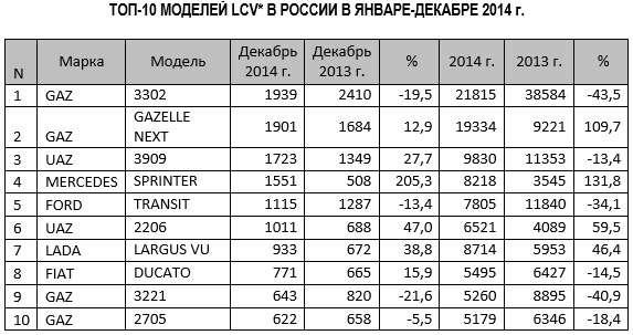 «ГАЗели» и«буханка»— лидеры среди легких коммерческих автомобилей в2014 году— фото 366553