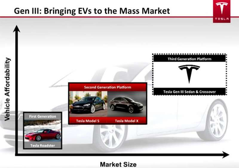 tesla presentation slide from june 2012 outlining gen 3 platform variants 100393130 l no copyright