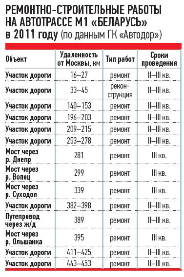 РЕМОНТНО-СТРОИТЕЛЬНЫЕ РАБОТЫ НААВТОТРАССЕ М1«БЕЛАРУСЬ» в2011 году