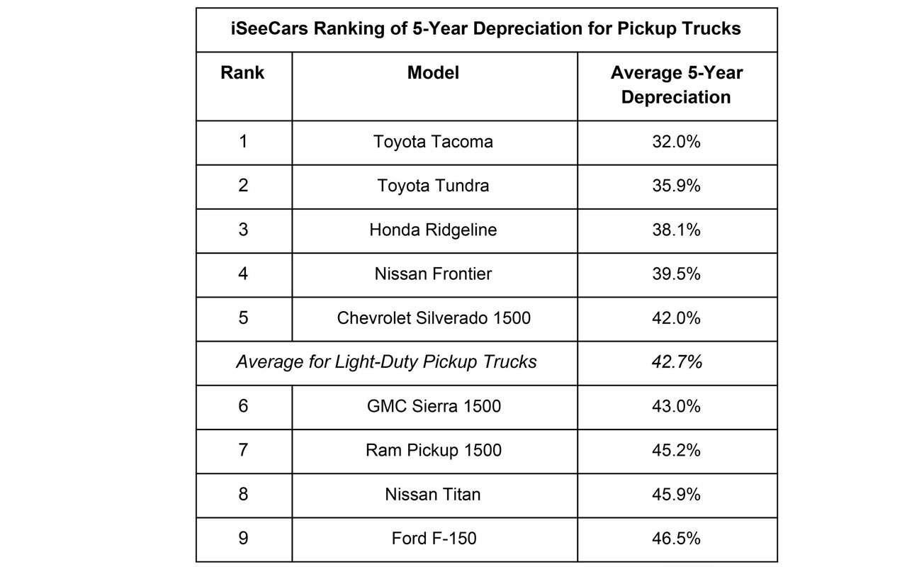 Какие машины больше (именьше) теряют вцене за5лет— рейтинг— фото 1005711