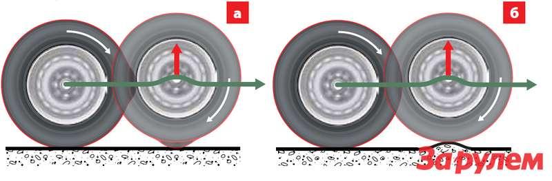 Шишка напротекторе или бугор напокрытии? Как источники толчков, ударов, вибраций они, всущности, равнозначны!