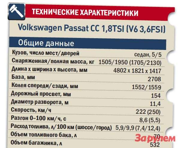 «Фольксваген-Пассат-СС», от1109000 руб., КАР от8,92 руб./км