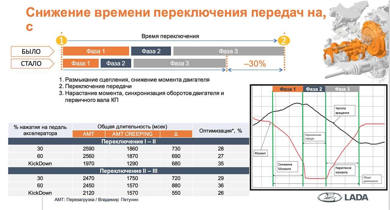 Новая коробка передач АВТОВАЗа: разбираем предложение читателя ЗР— фото 945218