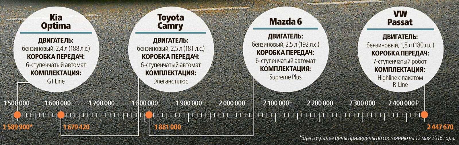 Супертест: новая Kia Optima против трех конкурентов— фото 596203