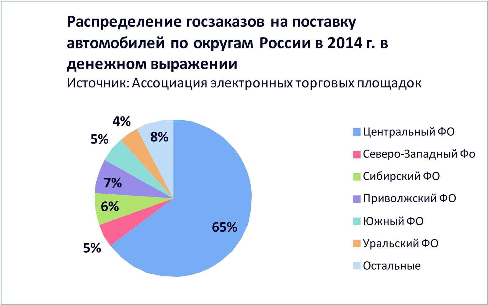 График_4 Распределение госзаказов напоставку автомобилей поокругам России в2014г. вденежном выражении