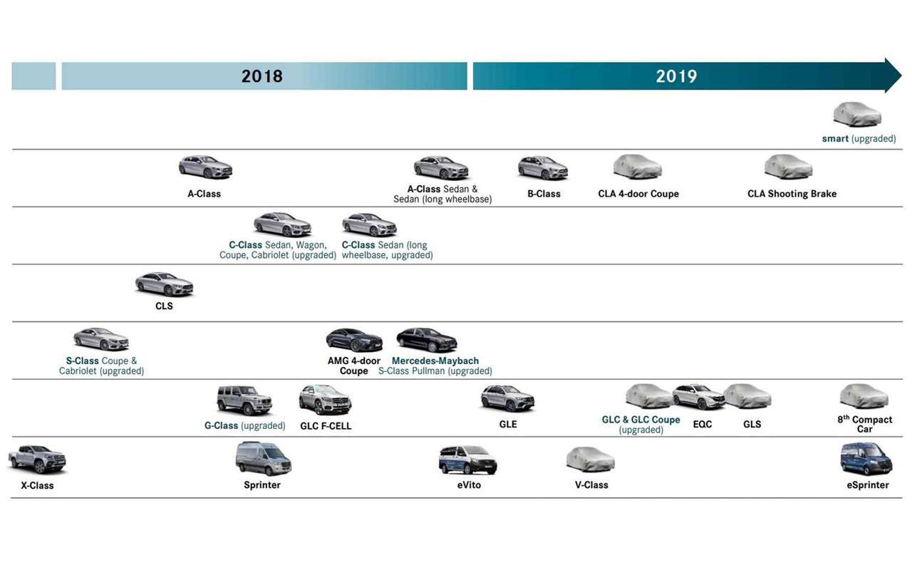 Mercedes-Benz загод представит 11новых иобновленных моделей— фото 918643