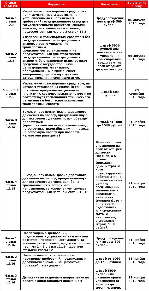 Таблица новых штрафов