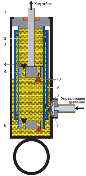 Схема регулируемого амортизатора
