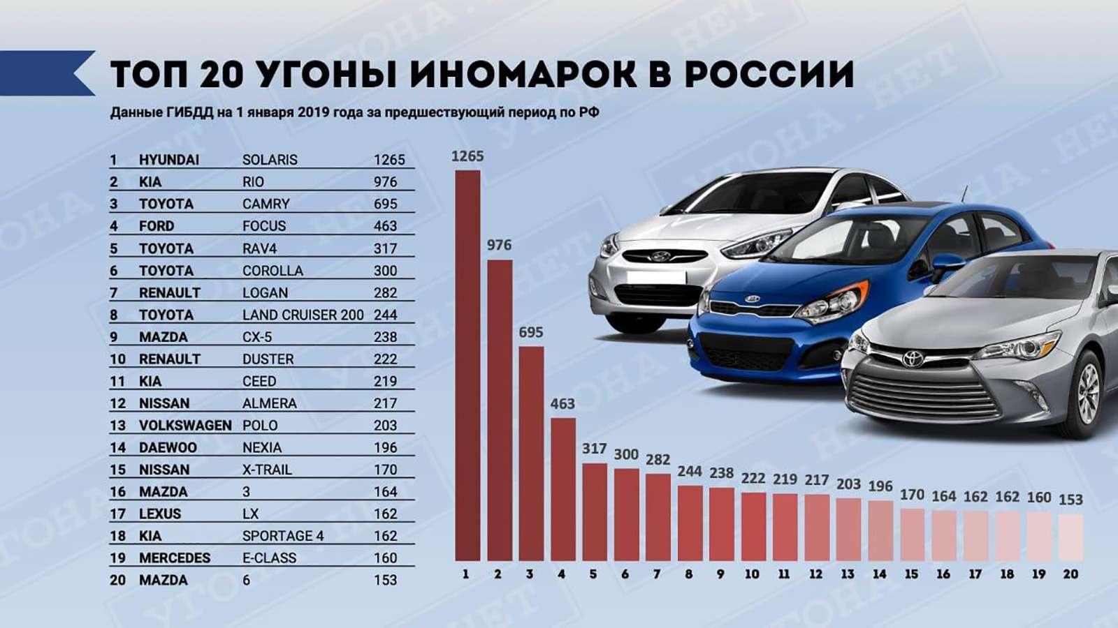 Названы самые угоняемые автомобили вРоссии. Рейтинг марок имоделей— фото 956180