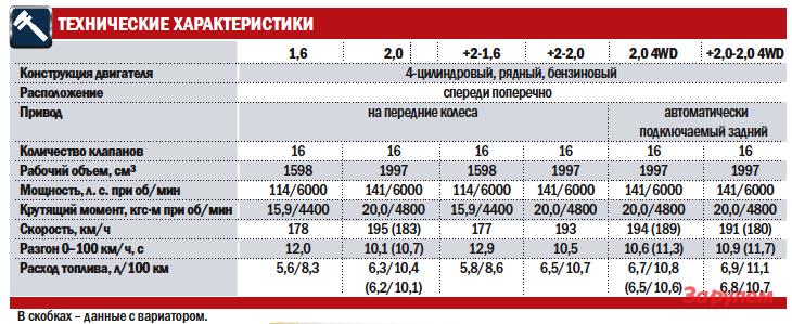 «Ниссан-Кашкай», от 780 000 руб.