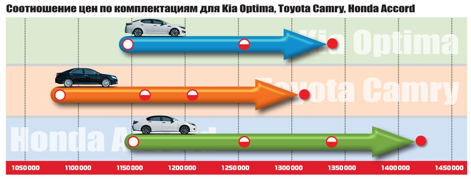 KiaOptima, Toyota Camry иHonda Accord